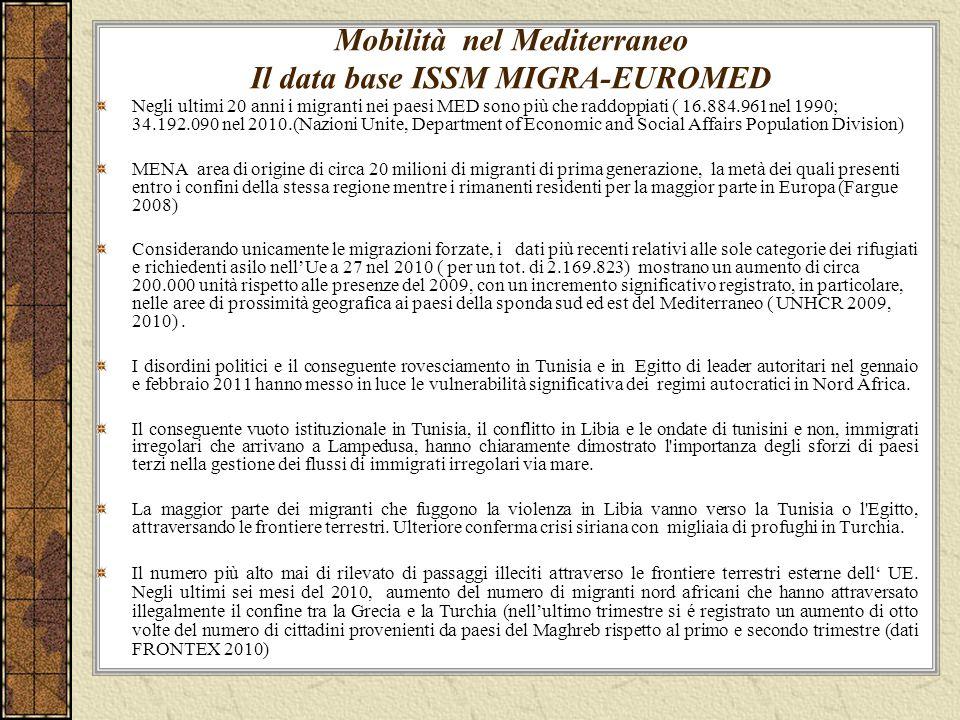 Mobilità nel Mediterraneo Il data base ISSM MIGRA-EUROMED Negli ultimi 20 anni i migranti nei paesi MED sono più che raddoppiati ( 16.884.961nel 1990;