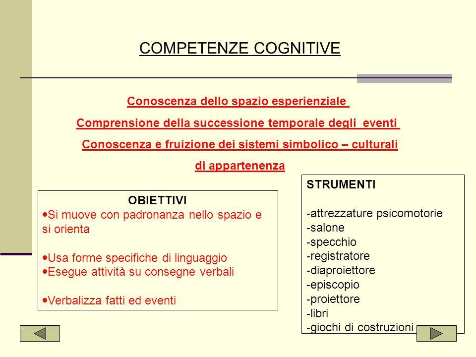Mezzi e Strumenti 1.libri di narrativa presenti in biblioteca 2.audiovisivi relativi alla macrocompetenza.