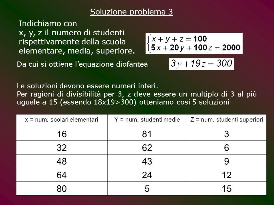 Da cui si ottiene lequazione diofantea x = num. scolari elementariY = num. studenti medieZ = num. studenti superiori 16813 32626 48439 642412 80515 In