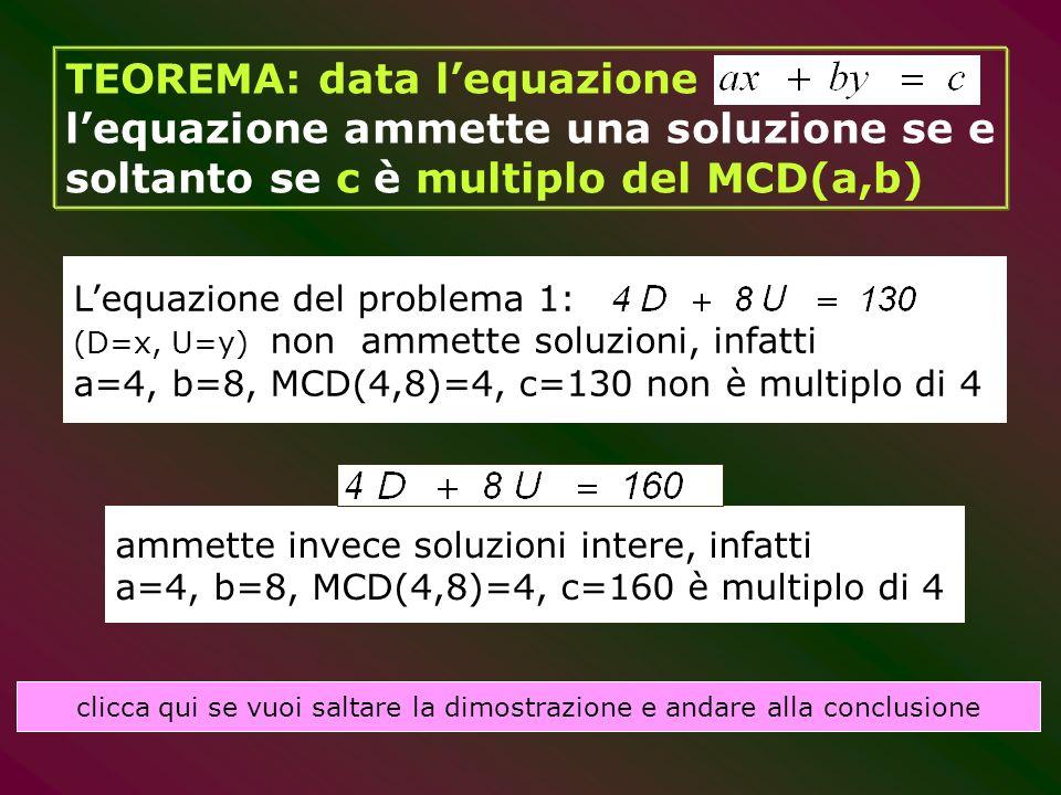 ammette invece soluzioni intere, infatti a=4, b=8, MCD(4,8)=4, c=160 è multiplo di 4 TEOREMA: data lequazione lequazione ammette una soluzione se e so