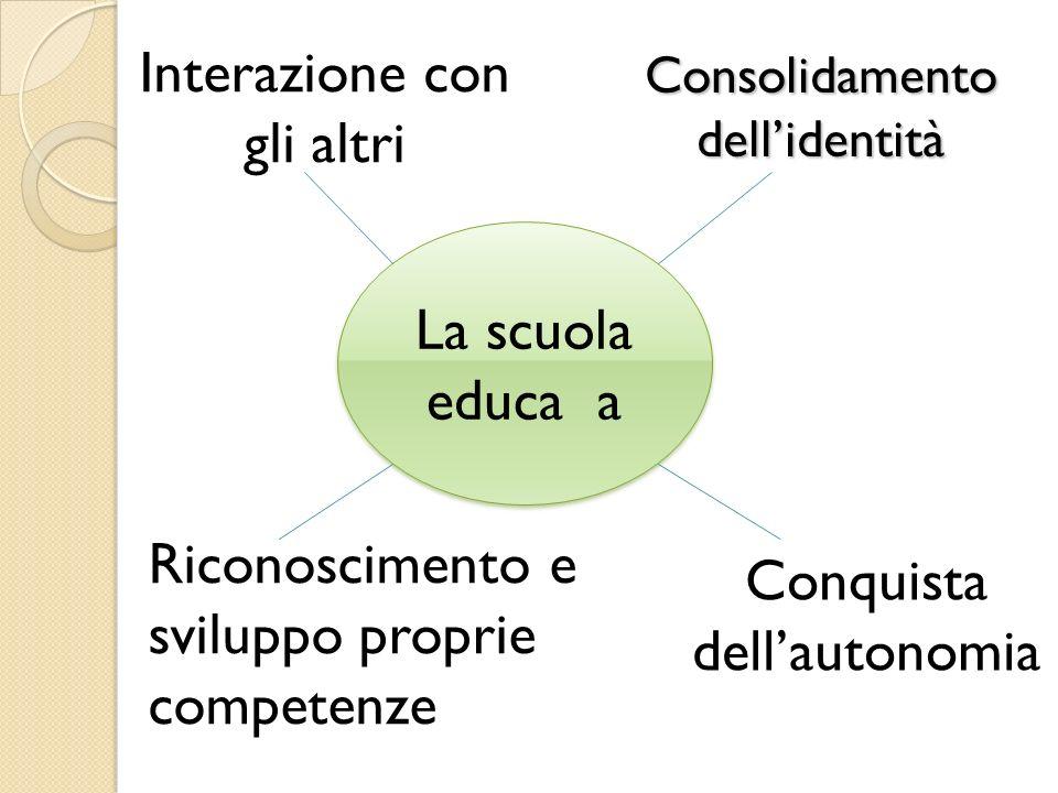 Consolidamento dellidentità La scuola educa a Conquista dellautonomia Riconoscimento e sviluppo proprie competenze Interazione con gli altri