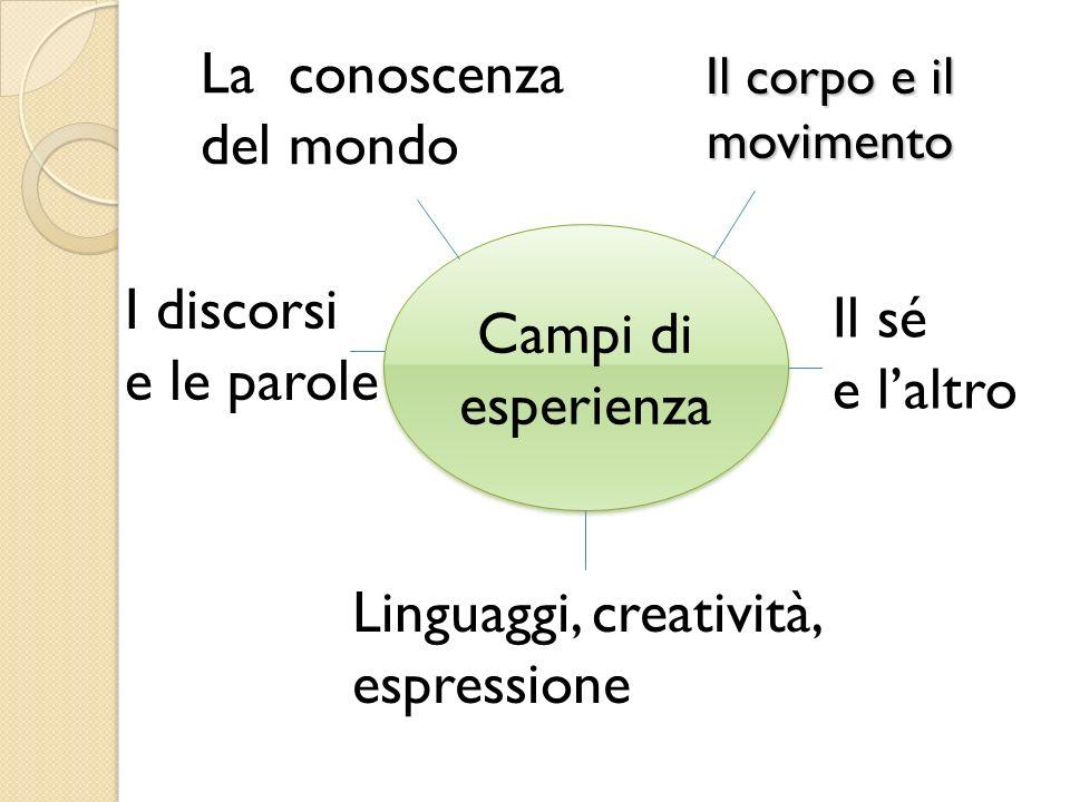 Il corpo e il movimento Campi di esperienza I discorsi e le parole Linguaggi, creatività, espressione Il sé e laltro La conoscenza del mondo