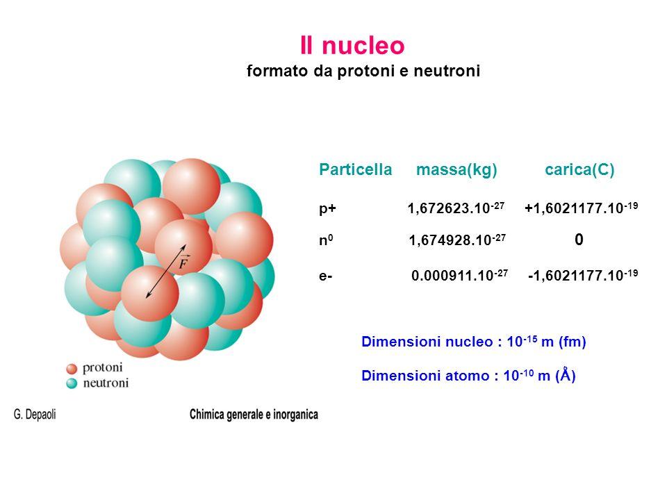 Il nucleo formato da protoni e neutroni Particella massa(kg) carica(C) p+ 1,672623.10 -27 +1,6021177.10 -19 n 0 1,674928.10 -27 0 e- 0.000911.10 -27 -