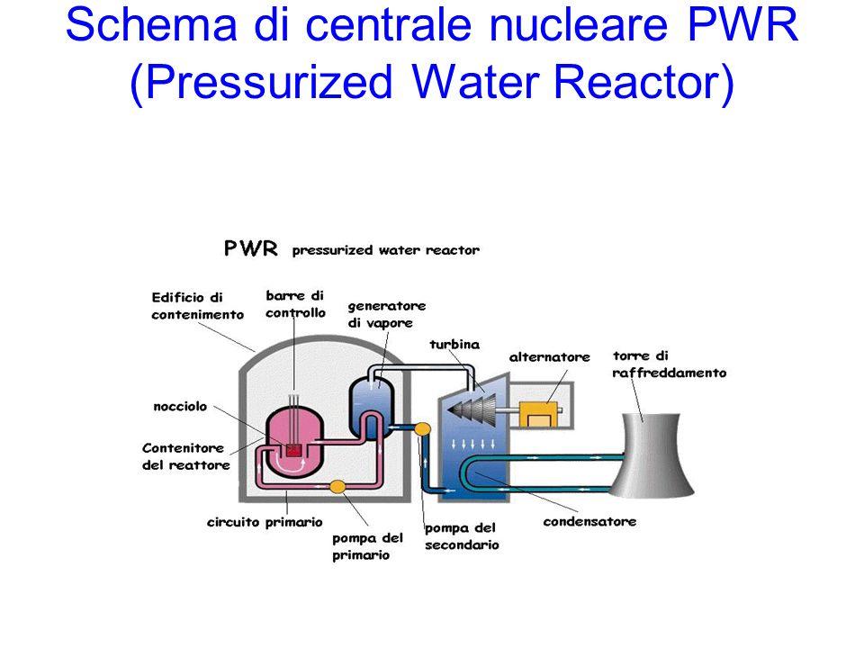 Schema di centrale nucleare PWR (Pressurized Water Reactor)