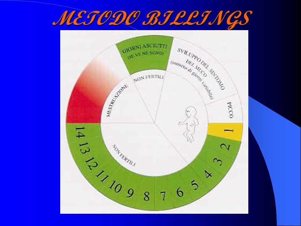 METODO BILLINGS
