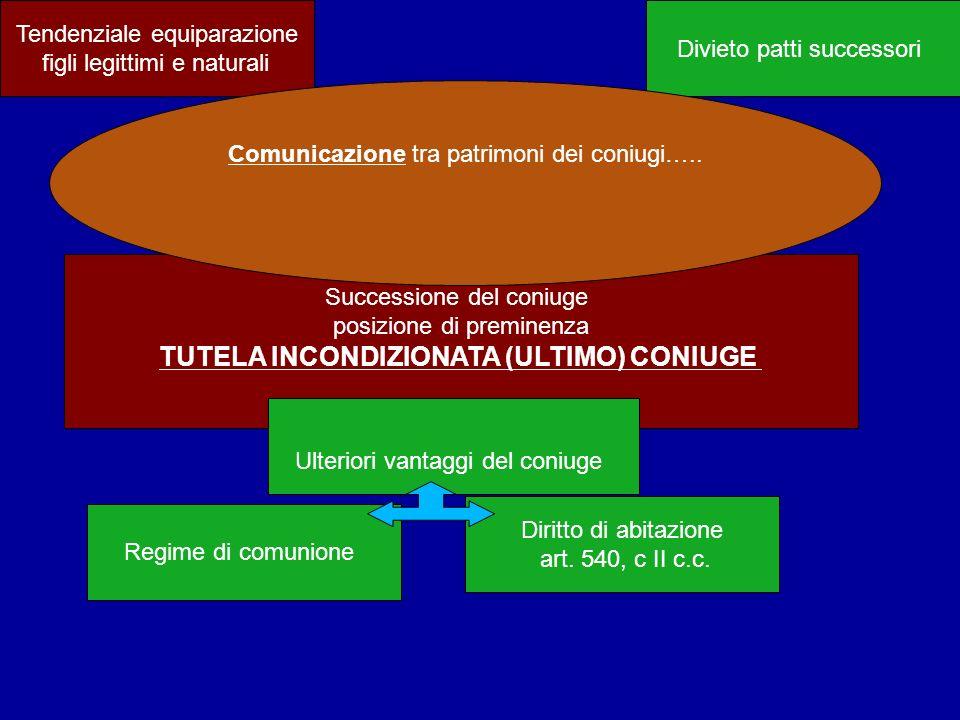 Tendenziale equiparazione figli legittimi e naturali Successione del coniuge posizione di preminenza TUTELA INCONDIZIONATA (ULTIMO) CONIUGE Divieto pa