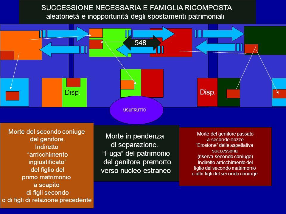 Disp. SUCCESSIONE NECESSARIA E FAMIGLIA RICOMPOSTA aleatorietà e inopportunità degli spostamenti patrimoniali Morte in pendenza di separazione. Fuga d