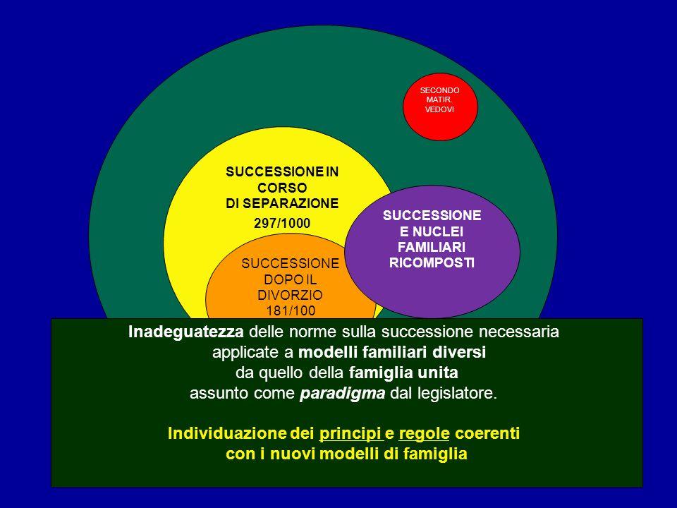 SECONDO MATIR. VEDOVI SUCCESSIONE IN CORSO DI SEPARAZIONE 297/1000 SUCCESSIONE DOPO IL DIVORZIO 181/100 SUCCESSIONE E NUCLEI FAMILIARI RICOMPOSTI Inad
