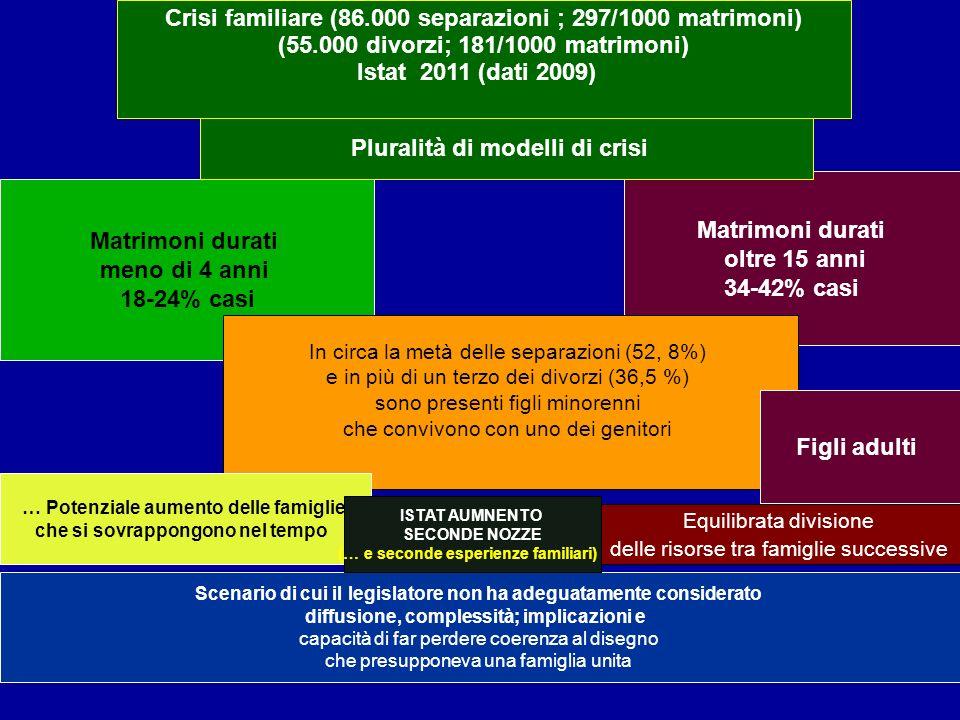 Crisi familiare (86.000 separazioni ; 297/1000 matrimoni) (55.000 divorzi; 181/1000 matrimoni) Istat 2011 (dati 2009) Matrimoni durati meno di 4 anni