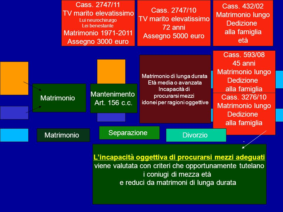 Matrimonio Mantenimento Art. 156 c.c. Matrimonio Separazione Matrimonio di lunga durata Età media o avanzata Incapacità di procurarsi mezzi idonei per