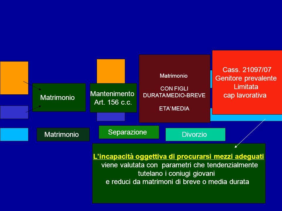 Matrimonio Mantenimento Art. 156 c.c. Matrimonio Separazione Matrimonio CON FIGLI DURATA MEDIO-BREVE ETA MEDIA Lincapacità oggettiva di procurarsi mez