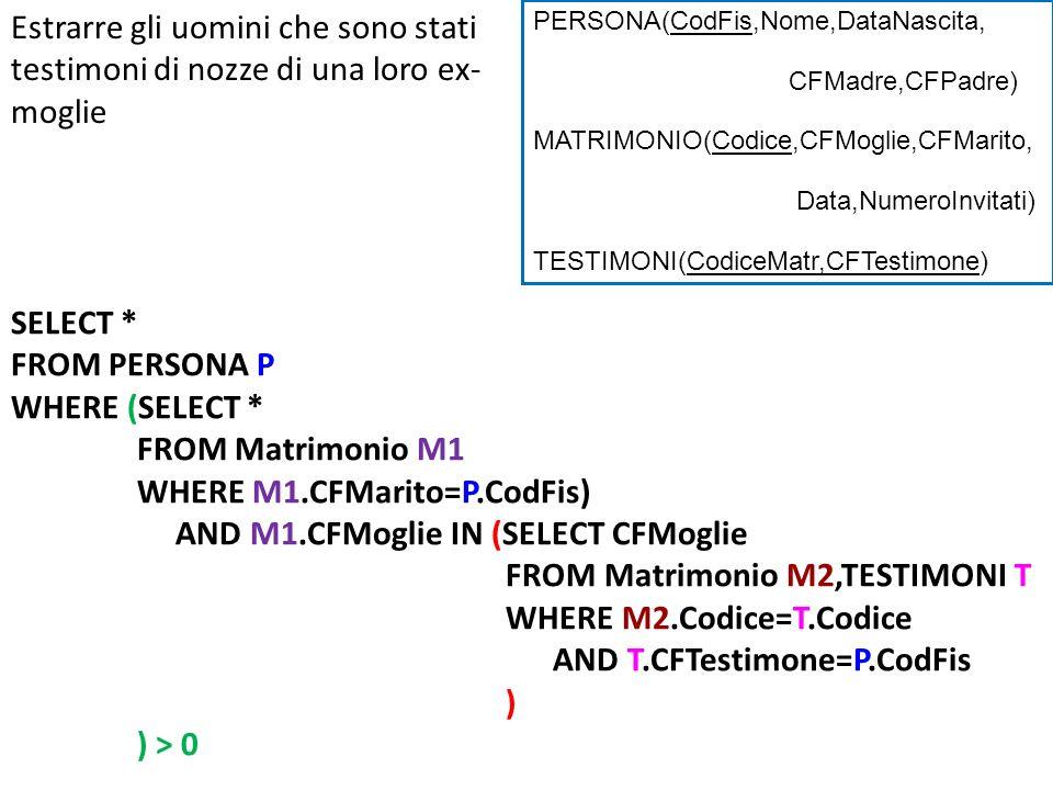 Estrarre gli uomini che sono stati testimoni di nozze di una loro ex- moglie SELECT * FROM PERSONA P WHERE (SELECT * FROM Matrimonio M1 WHERE M1.CFMarito=P.CodFis) AND M1.CFMoglie IN (SELECT CFMoglie FROM Matrimonio M2,TESTIMONI T WHERE M2.Codice=T.Codice AND T.CFTestimone=P.CodFis ) ) > 0 PERSONA(CodFis,Nome,DataNascita, CFMadre,CFPadre) MATRIMONIO(Codice,CFMoglie,CFMarito, Data,NumeroInvitati) TESTIMONI(CodiceMatr,CFTestimone)