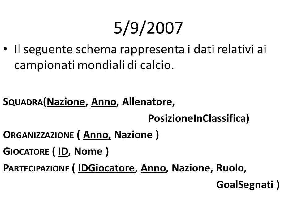 5/9/2007 Il seguente schema rappresenta i dati relativi ai campionati mondiali di calcio. S QUADRA (Nazione, Anno, Allenatore, PosizioneInClassifica)