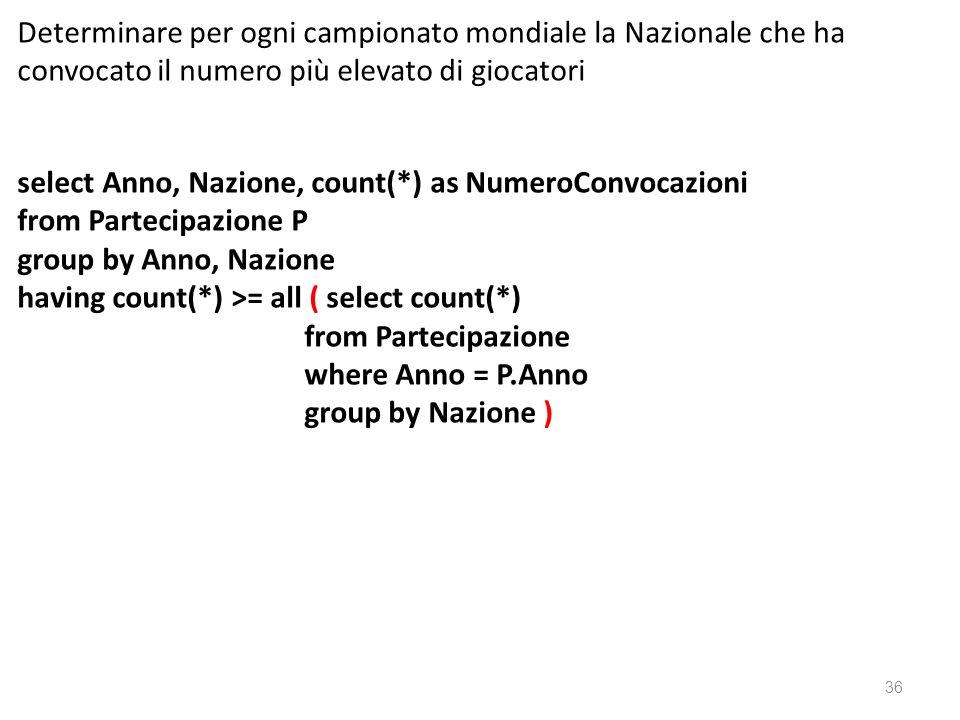 Determinare per ogni campionato mondiale la Nazionale che ha convocato il numero più elevato di giocatori select Anno, Nazione, count(*) as NumeroConv