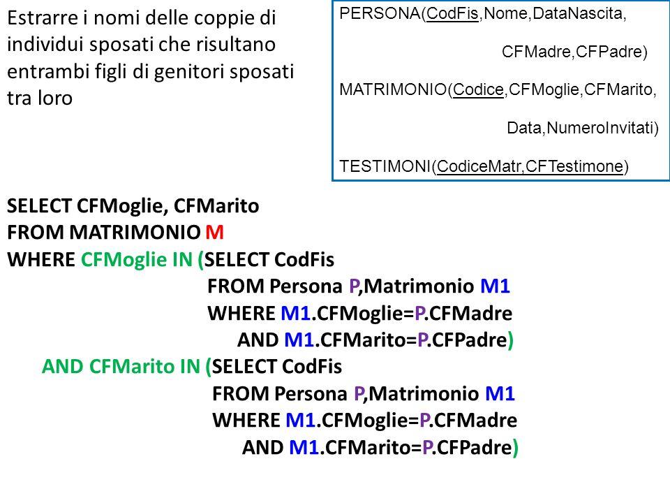 Estrarre i nomi delle coppie di individui sposati che risultano entrambi figli di genitori sposati tra loro SELECT CFMoglie, CFMarito FROM MATRIMONIO M WHERE CFMoglie IN (SELECT CodFis FROM Persona P,Matrimonio M1 WHERE M1.CFMoglie=P.CFMadre AND M1.CFMarito=P.CFPadre) AND CFMarito IN (SELECT CodFis FROM Persona P,Matrimonio M1 WHERE M1.CFMoglie=P.CFMadre AND M1.CFMarito=P.CFPadre) PERSONA(CodFis,Nome,DataNascita, CFMadre,CFPadre) MATRIMONIO(Codice,CFMoglie,CFMarito, Data,NumeroInvitati) TESTIMONI(CodiceMatr,CFTestimone)
