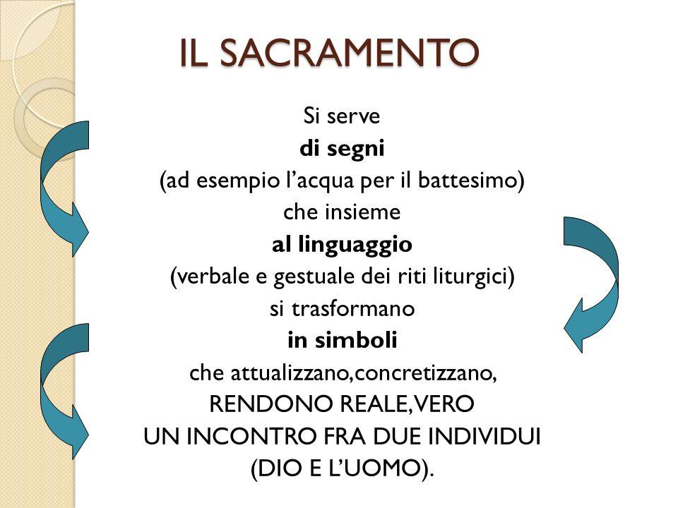 IL SACRAMENTO Si serve di segni (ad esempio lacqua per il battesimo) che insieme al linguaggio (verbale e gestuale dei riti liturgici) si trasformano