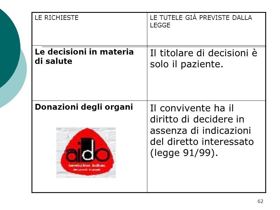 62 LE RICHIESTELE TUTELE GIÀ PREVISTE DALLA LEGGE Le decisioni in materia di salute Il titolare di decisioni è solo il paziente. Donazioni degli organ