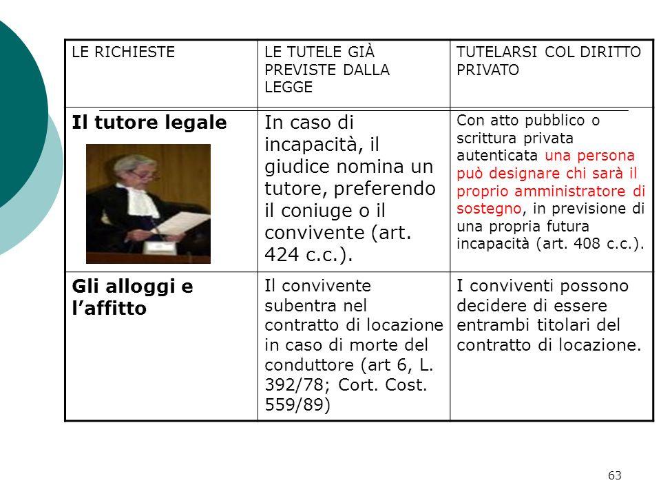 63 LE RICHIESTELE TUTELE GIÀ PREVISTE DALLA LEGGE TUTELARSI COL DIRITTO PRIVATO Il tutore legaleIn caso di incapacità, il giudice nomina un tutore, pr