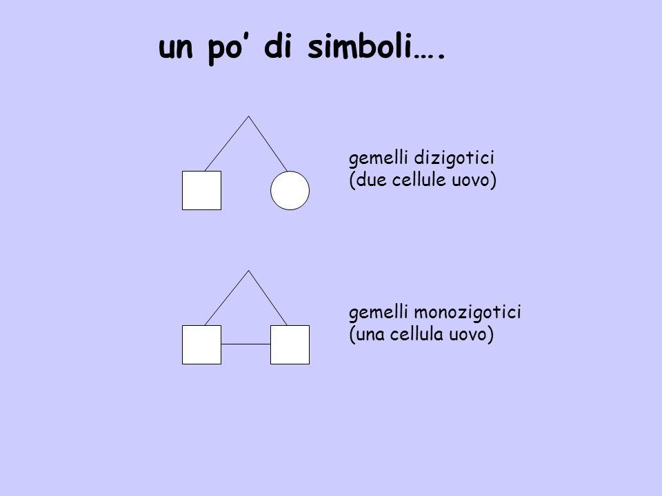 un po di simboli…. gemelli dizigotici (due cellule uovo) gemelli monozigotici (una cellula uovo)