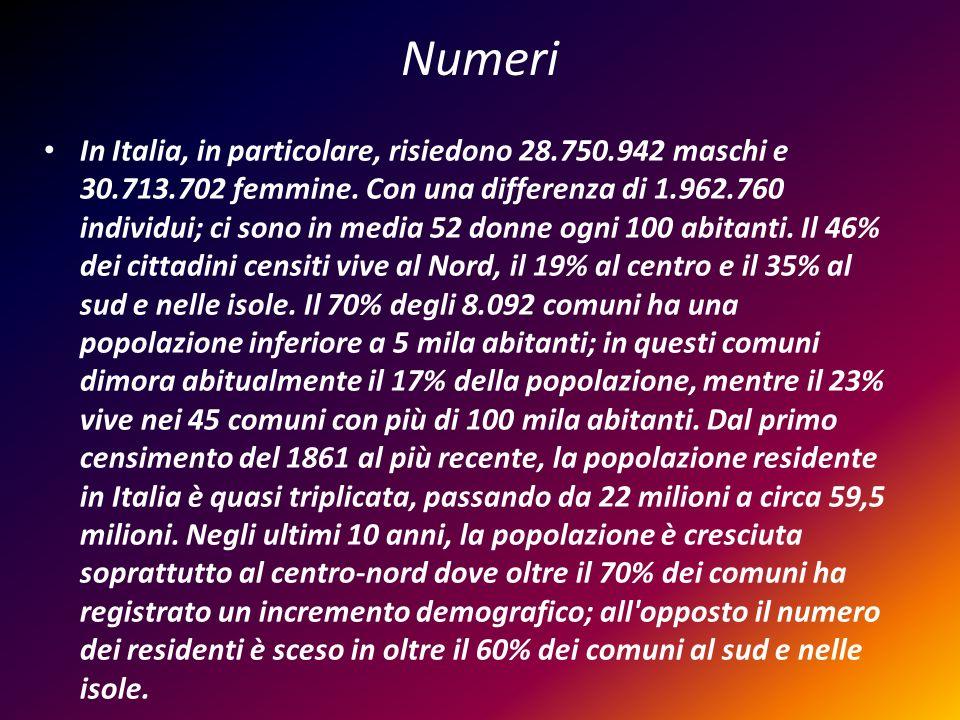 Numeri In Italia, in particolare, risiedono 28.750.942 maschi e 30.713.702 femmine. Con una differenza di 1.962.760 individui; ci sono in media 52 don