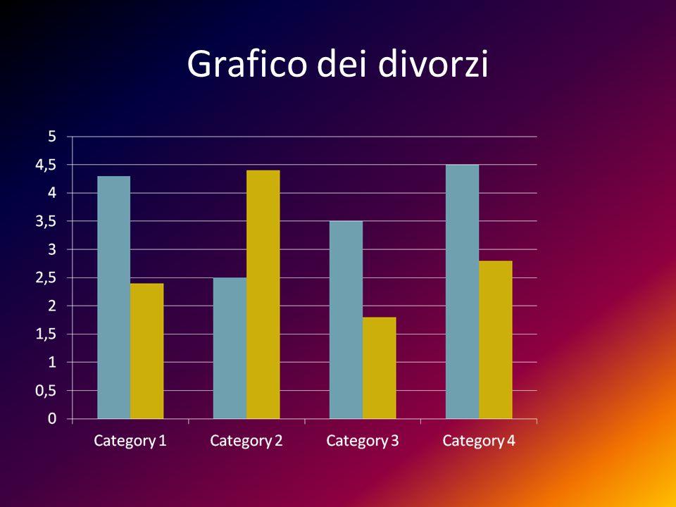 Grafico dei divorzi