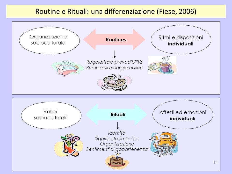 11 Routines Organizzazione socioculturale Ritmi e disposizioni individuali Regolarità e prevedibilità Ritmi e relazioni giornalieri Identità Significa