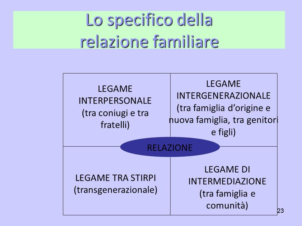 23 LEGAME INTERPERSONALE (tra coniugi e tra fratelli) LEGAME INTERGENERAZIONALE (tra famiglia dorigine e nuova famiglia, tra genitori e figli) LEGAME