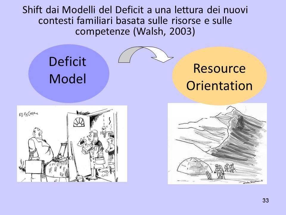 33 Deficit Model Resource Orientation Shift dai Modelli del Deficit a una lettura dei nuovi contesti familiari basata sulle risorse e sulle competenze