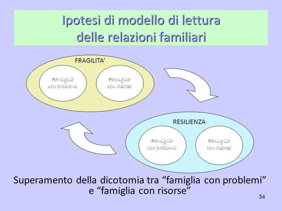 34 Famiglia con problemi Famiglia con risorse FRAGILITA Famiglia con problemi Famiglia con risorse RESILIENZA Ipotesi di modello di lettura delle rela