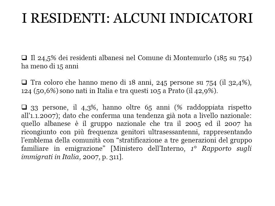 I RESIDENTI: ALCUNI INDICATORI Il 24,5% dei residenti albanesi nel Comune di Montemurlo (185 su 754) ha meno di 15 anni Tra coloro che hanno meno di 1