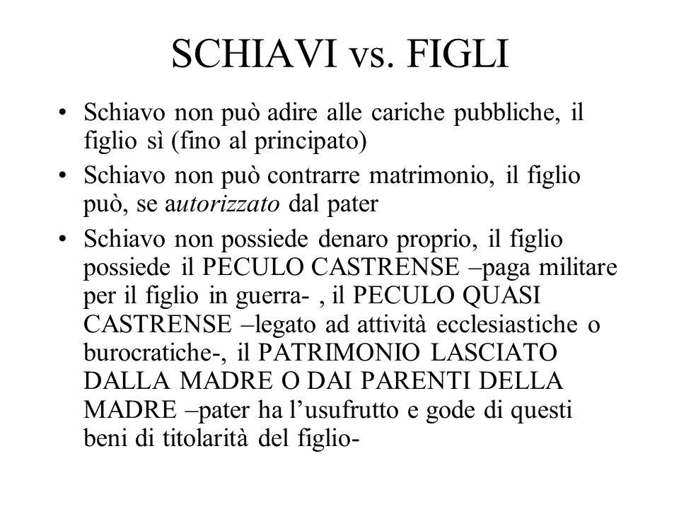 SCHIAVI vs. FIGLI Schiavo non può adire alle cariche pubbliche, il figlio sì (fino al principato) Schiavo non può contrarre matrimonio, il figlio può,