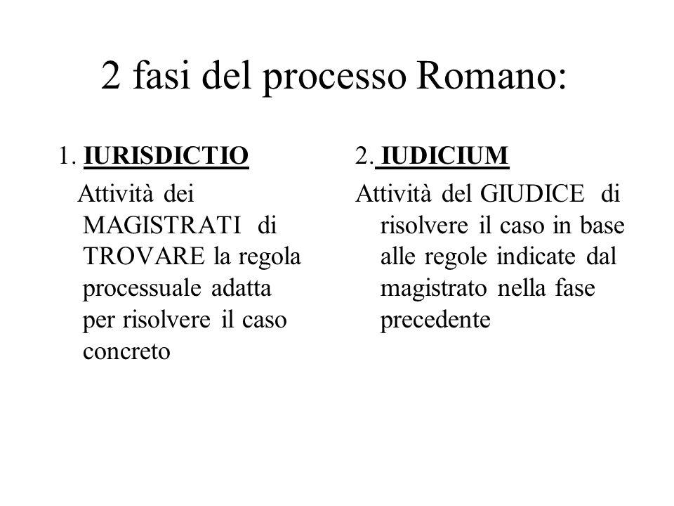 2 fasi del processo Romano: 1. IURISDICTIO Attività dei MAGISTRATI di TROVARE la regola processuale adatta per risolvere il caso concreto 2. IUDICIUM