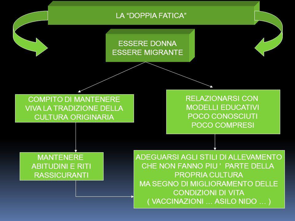 LA DOPPIA FATICA ESSERE DONNA ESSERE MIGRANTE COMPITO DI MANTENERE VIVA LA TRADIZIONE DELLA CULTURA ORIGINARIA RELAZIONARSI CON MODELLI EDUCATIVI POCO