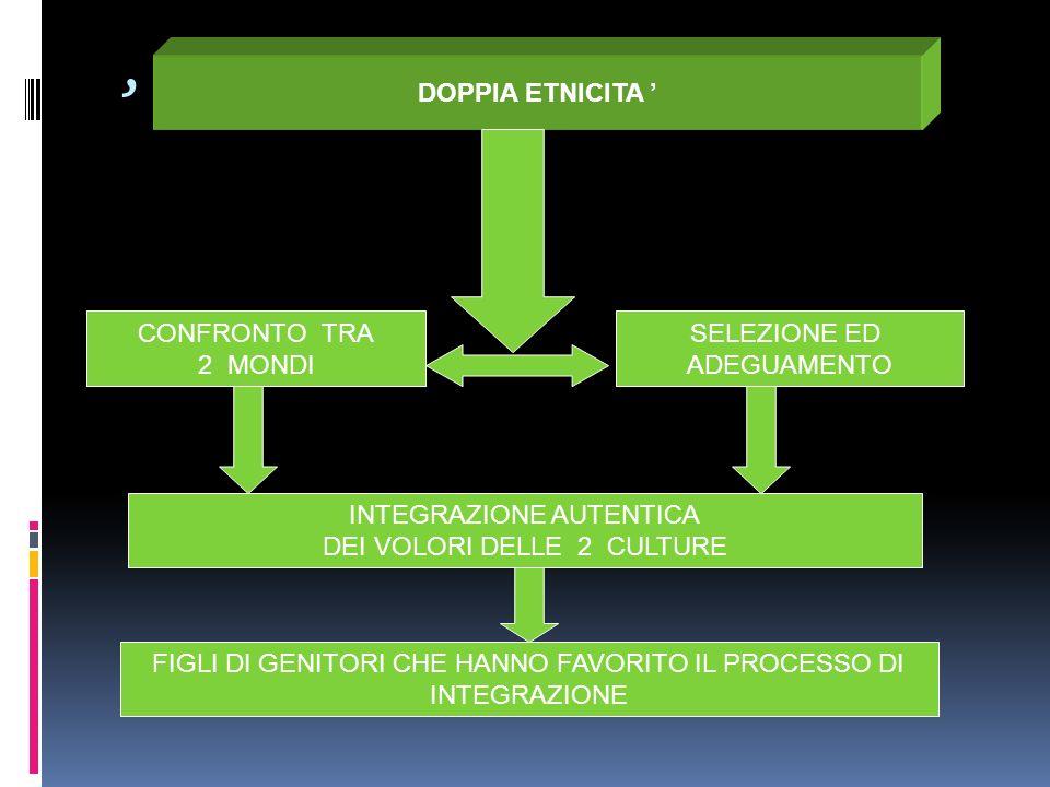 CONFRONTO TRA 2 MONDI SELEZIONE ED ADEGUAMENTO FIGLI DI GENITORI CHE HANNO FAVORITO IL PROCESSO DI INTEGRAZIONE INTEGRAZIONE AUTENTICA DEI VOLORI DELL