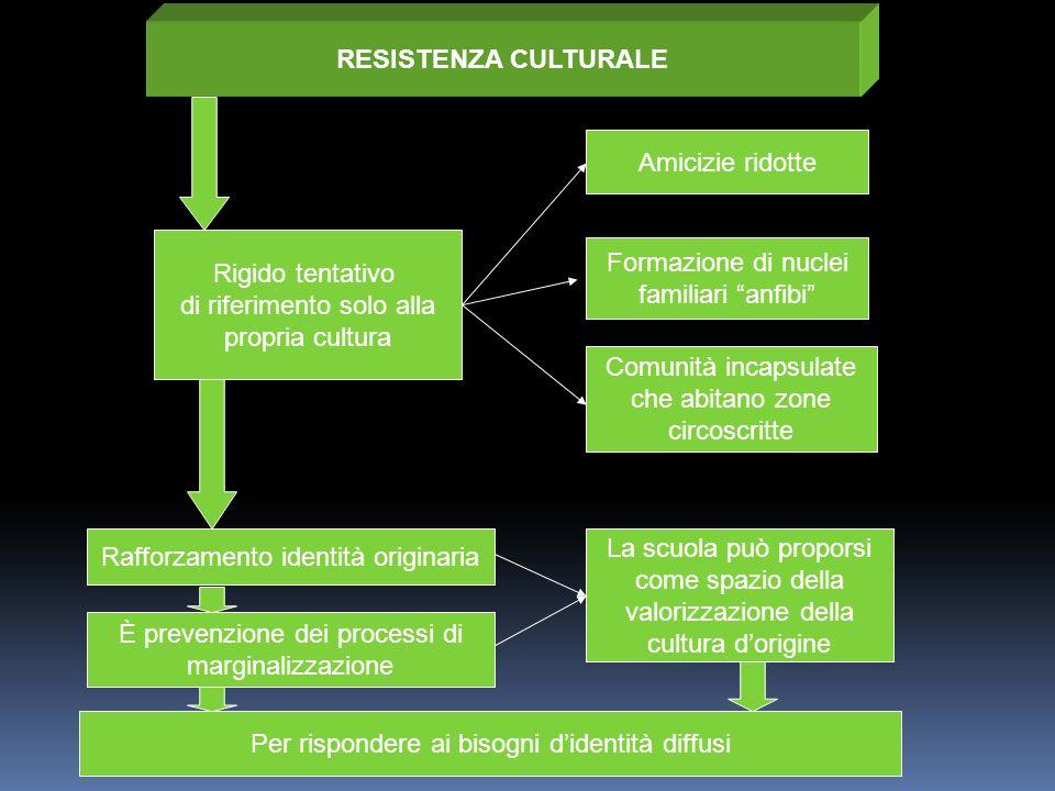 RESISTENZA CULTURALE Amicizie ridotte Formazione di nuclei familiari anfibi Comunità incapsulate che abitano zone circoscritte Rafforzamento identità