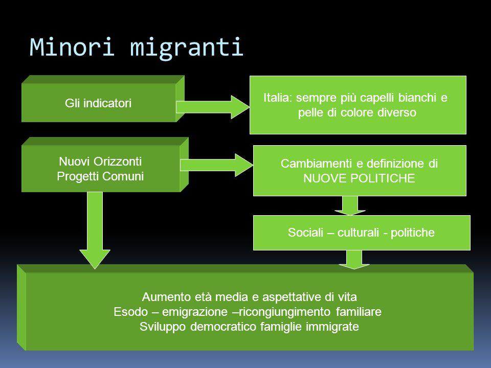 Minori migranti Gli indicatori Italia: sempre più capelli bianchi e pelle di colore diverso Nuovi Orizzonti Progetti Comuni Cambiamenti e definizione