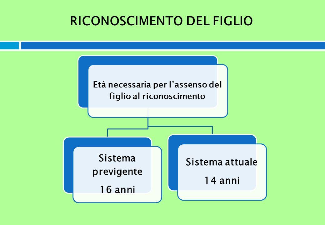 RICONOSCIMENTO DEL FIGLIO Età necessaria per lassenso del figlio al riconoscimento Sistema previgente 16 anni Sistema attuale 14 anni