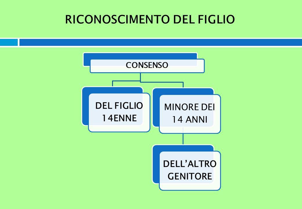 RICONOSCIMENTO DEL FIGLIO CONSENSO DEL FIGLIO 14ENNE MINORE DEI 14 ANNI DELLALTRO GENITORE