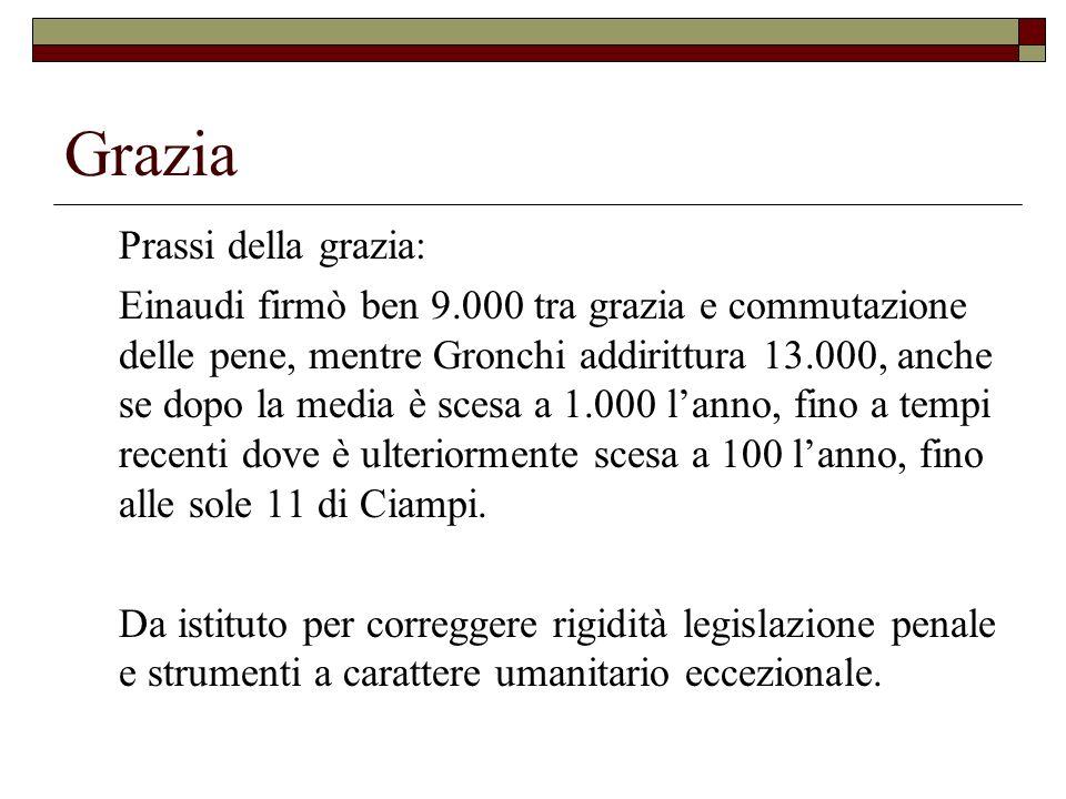 Grazia Prassi della grazia: Einaudi firmò ben 9.000 tra grazia e commutazione delle pene, mentre Gronchi addirittura 13.000, anche se dopo la media è