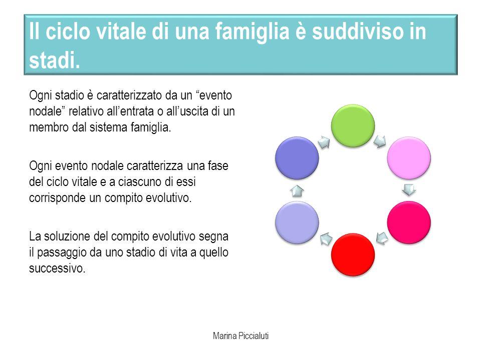 Il ciclo vitale di una famiglia è suddiviso in stadi. Ogni stadio è caratterizzato da un evento nodale relativo allentrata o alluscita di un membro da