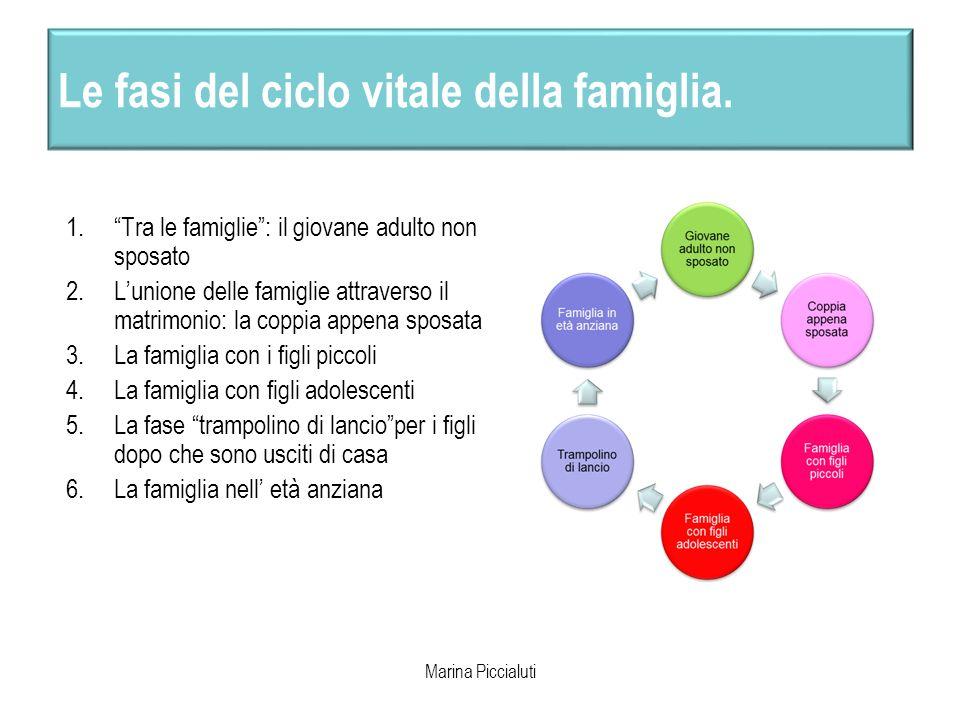 Le fasi del ciclo vitale della famiglia. 1.Tra le famiglie: il giovane adulto non sposato 2.Lunione delle famiglie attraverso il matrimonio: la coppia