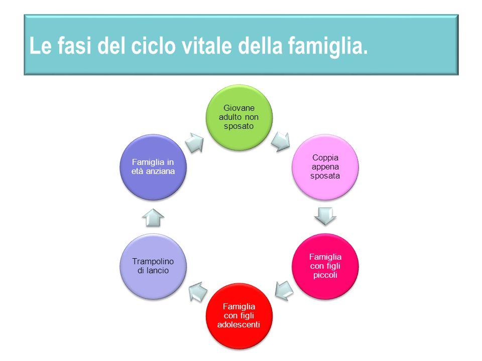 Le fasi del ciclo vitale della famiglia. Giovane adulto non sposato Coppia appena sposata Famiglia con figli piccoli Famiglia con figli adolescenti Tr