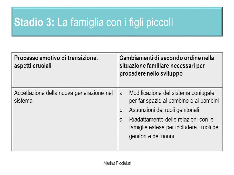 Stadio 3: La famiglia con i figli piccoli Processo emotivo di transizione: aspetti cruciali Cambiamenti di secondo ordine nella situazione familiare n
