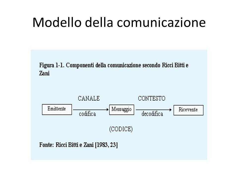 Modello della comunicazione