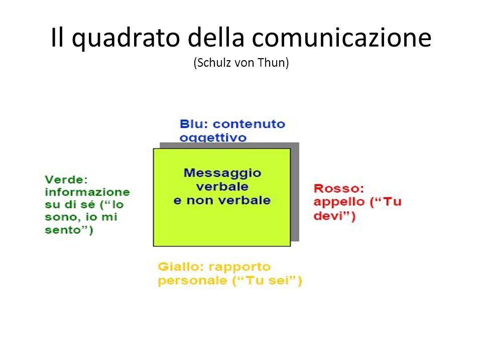 Il quadrato della comunicazione (Schulz von Thun)