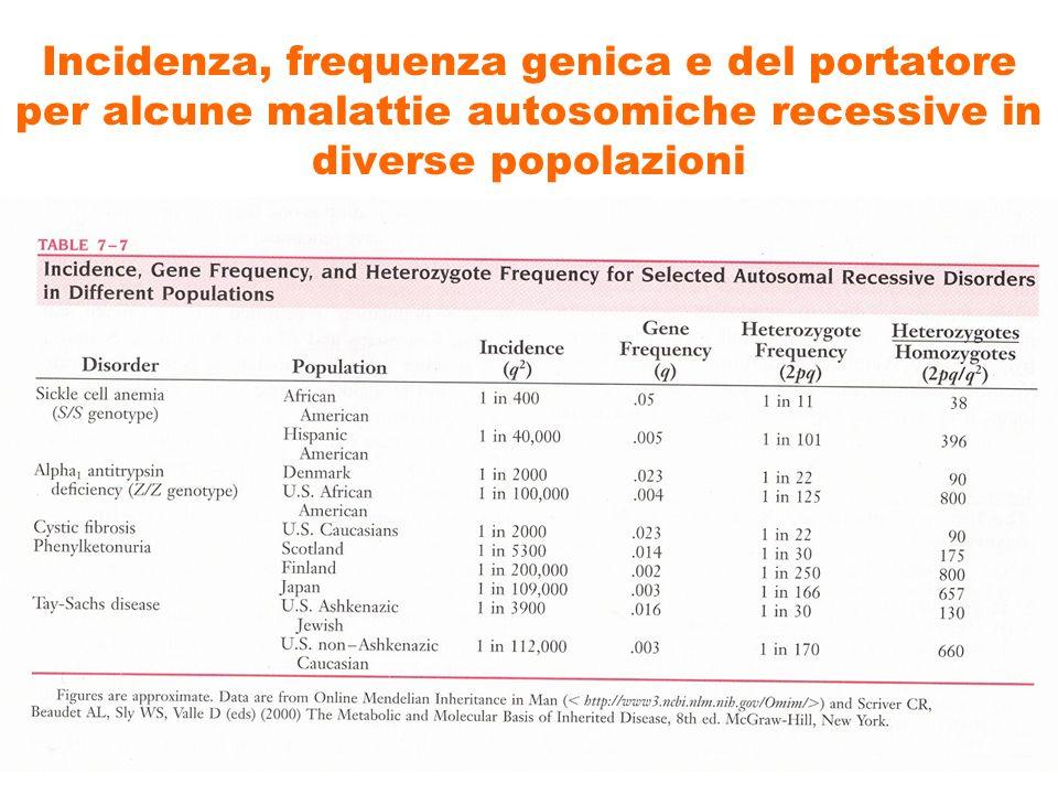 Incidenza, frequenza genica e del portatore per alcune malattie autosomiche recessive in diverse popolazioni
