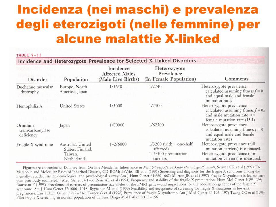 Incidenza (nei maschi) e prevalenza degli eterozigoti (nelle femmine) per alcune malattie X-linked