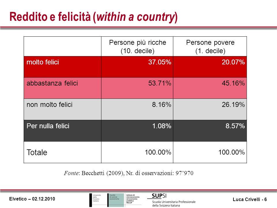 Elvetico – 02.12.2010 Reddito e felicità ( within a country ) Fonte: Becchetti (2009), Nr. di osservazioni: 97970 Persone più ricche (10. decile) Pers