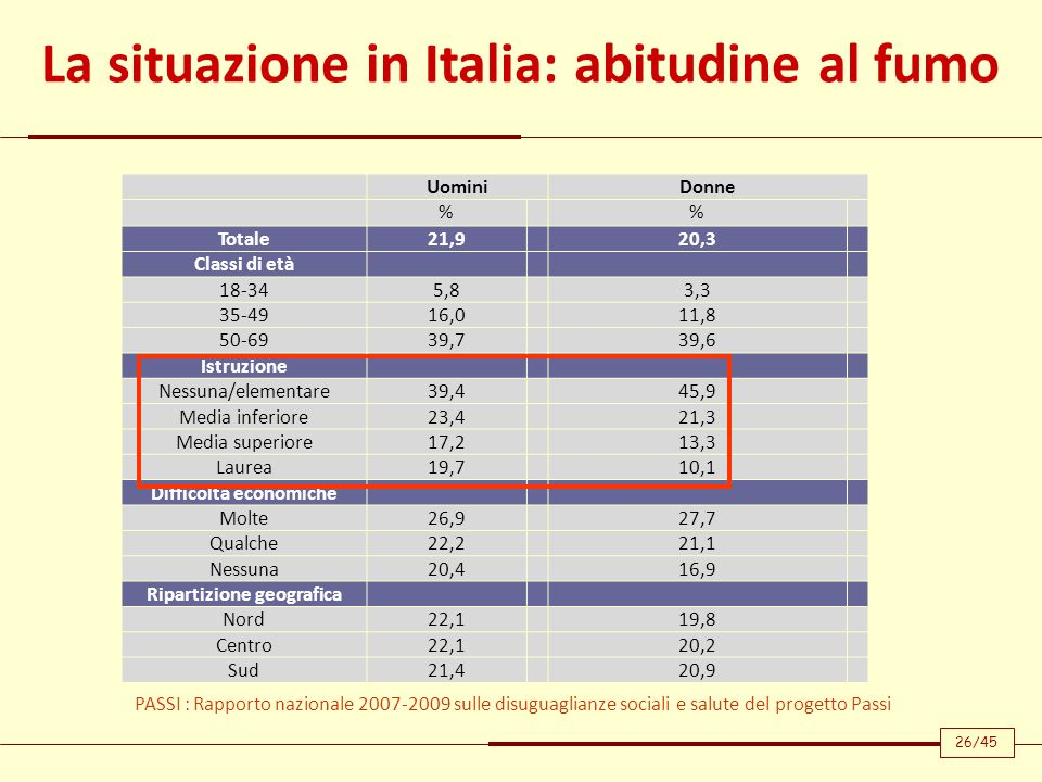 La situazione in Italia: abitudine al fumo UominiDonne % Totale21,920,3 Classi di età 18-345,83,3 35-4916,011,8 50-6939,739,6 Istruzione Nessuna/eleme