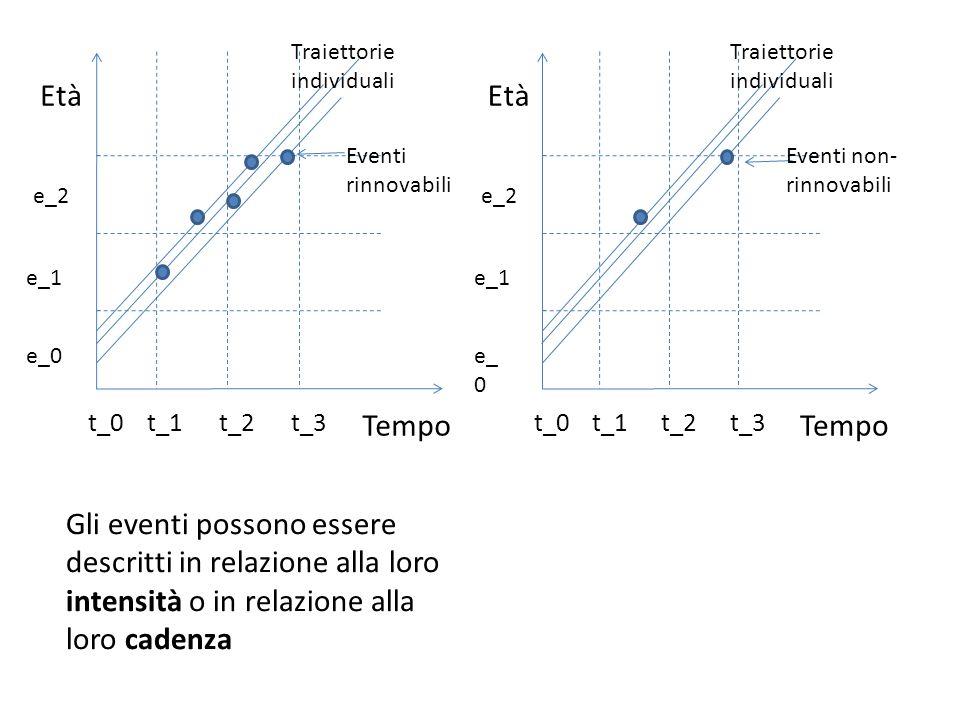 Tempo Età t_1t_2t_3 e_2 t_0 e_1 e_0 Traiettorie individuali Gli eventi possono essere descritti in relazione alla loro intensità o in relazione alla loro cadenza Tempo Età t_1t_2t_3 e_2 t_0 e_1 e_ 0 Traiettorie individuali Eventi non- rinnovabili Eventi rinnovabili